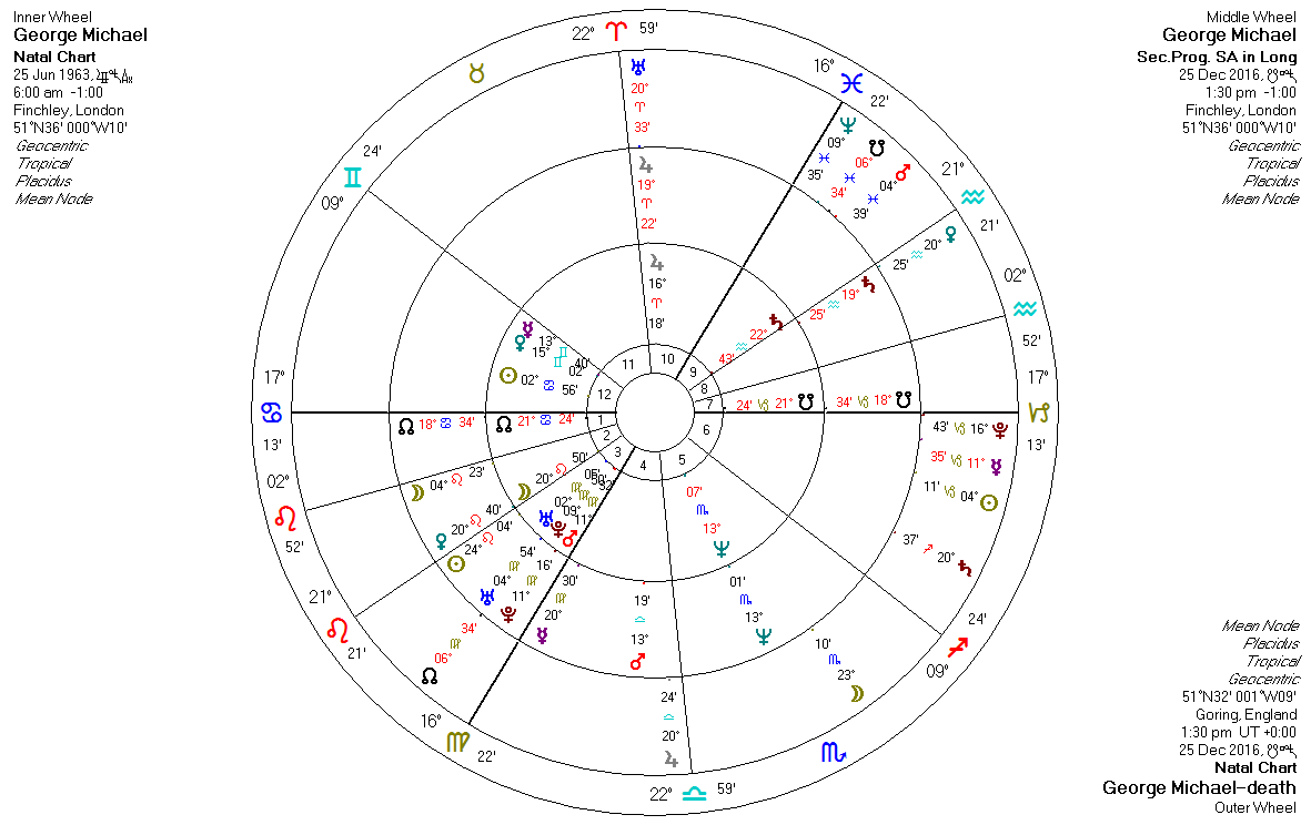Greek astrologer cultured astrology from a modern greek astrologer the very inner chart represents georges natal chart the chart in the middle represents his progressions for the moment of his death and the outer chart nvjuhfo Images