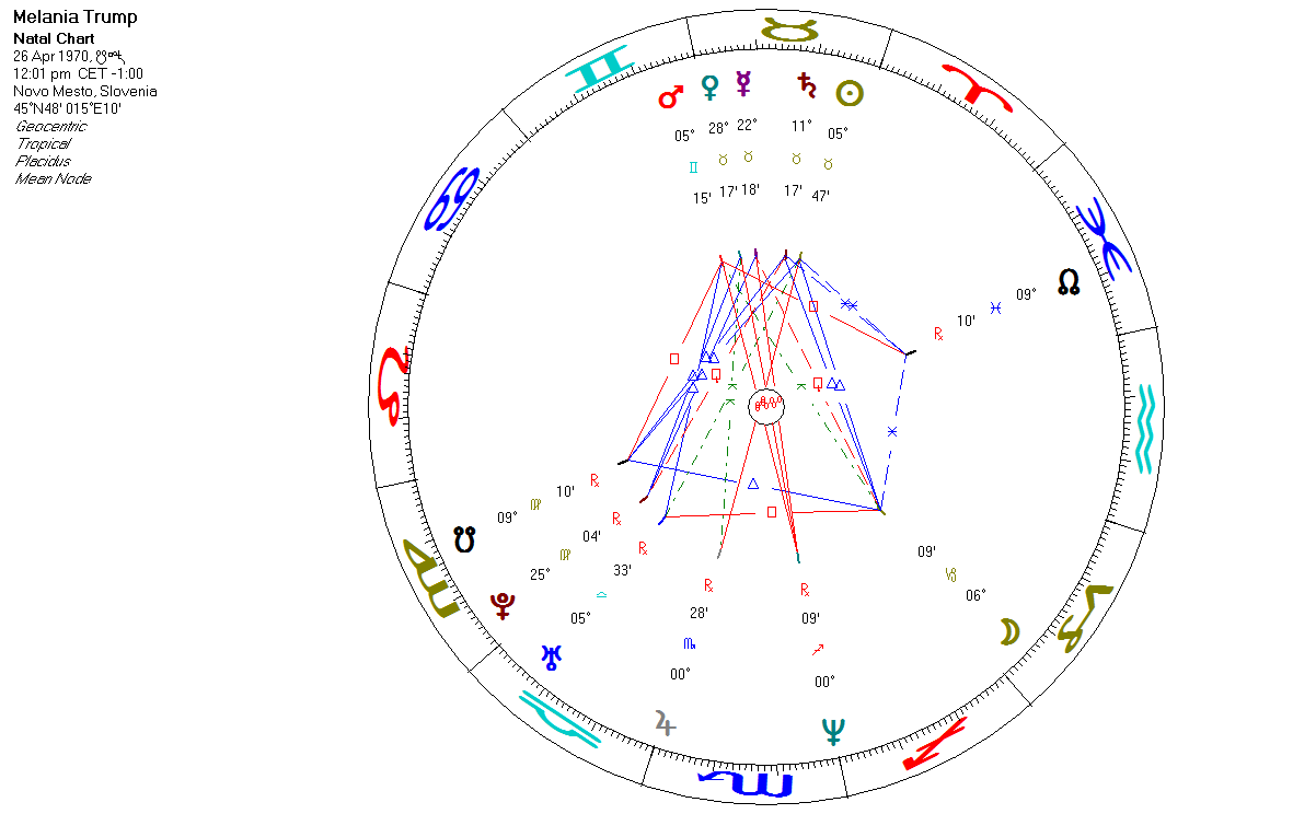 Greek astrologer cultured astrology from a modern greek astrologer if both donald and melania have a sagittarius moon then you can see the power of their synastry right in front of your eyes when two people share the same geenschuldenfo Choice Image